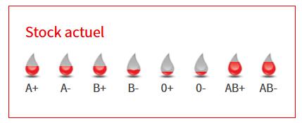 Stock actuel par groupe sanguin